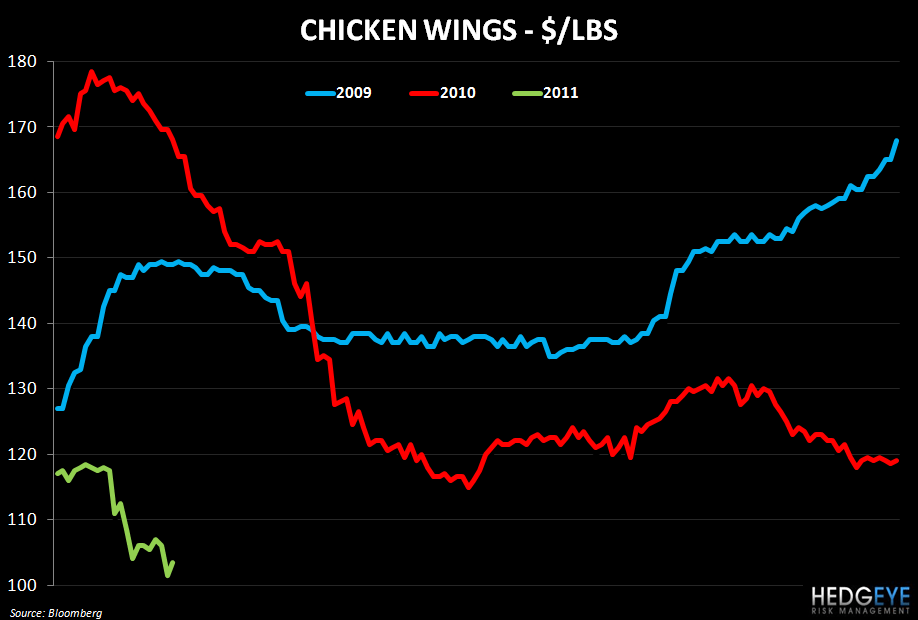 WEEKLY COMMODITY MONITOR - chicken wings