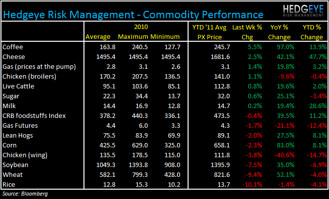 WEEKLY COMMODITY MONITOR - commodity 223