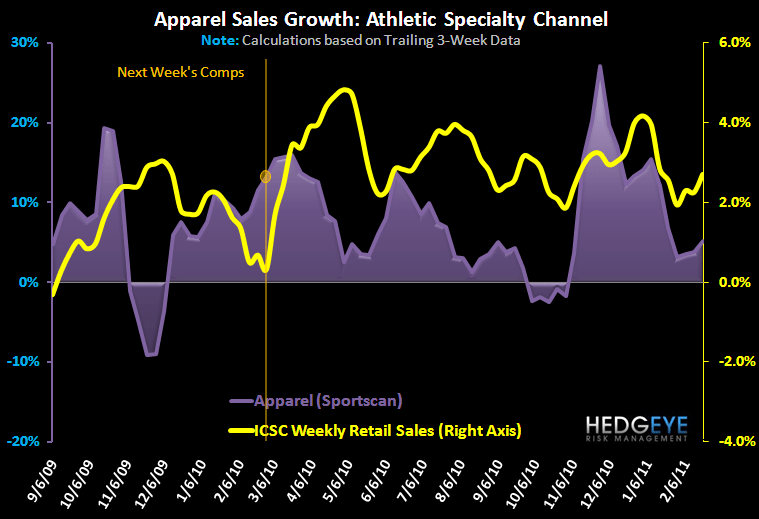 Accelerating Athletic Apparel Trends - FW App App 1Yr 2 23 11