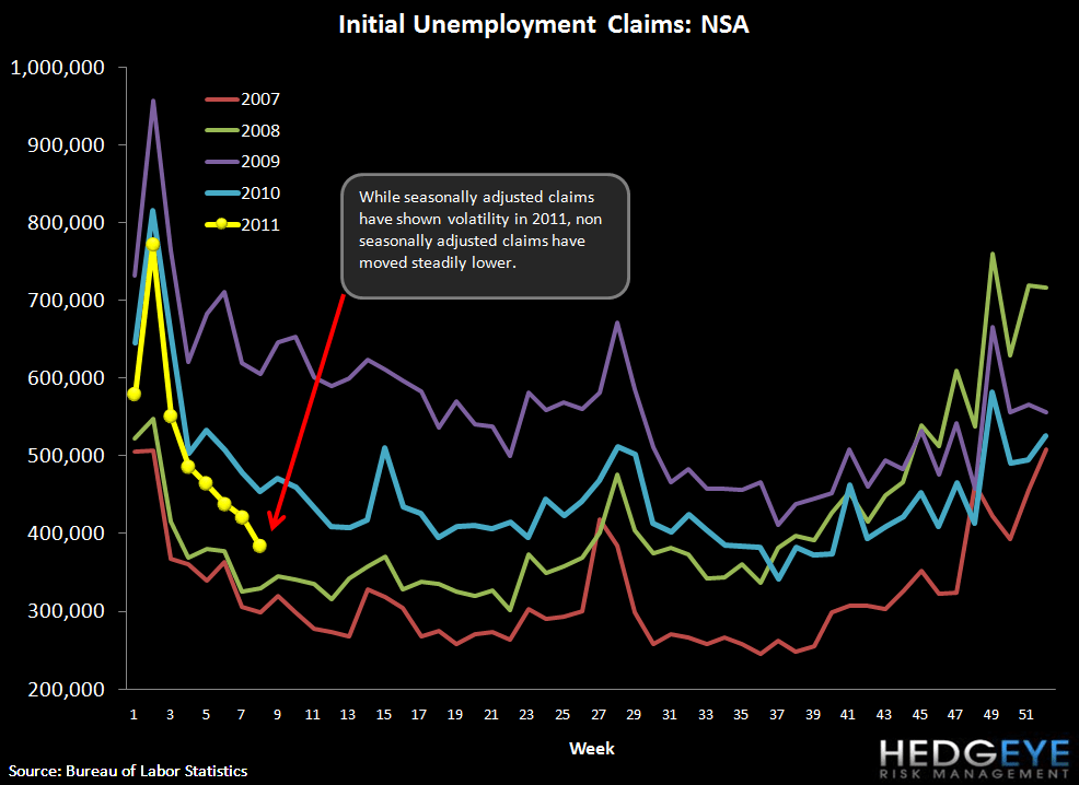 INITIAL JOBLESS CLAIMS FALL TO 391K - ROLLING CLAIMS AT LOWEST LEVEL SINCE 2008 - nsa