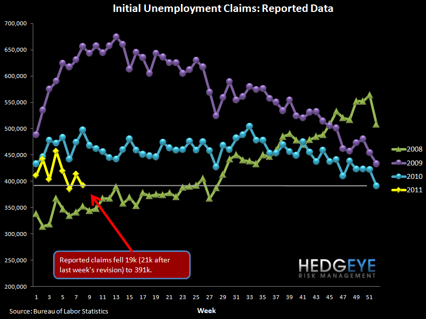 INITIAL JOBLESS CLAIMS FALL TO 391K - ROLLING CLAIMS AT LOWEST LEVEL SINCE 2008 - raw