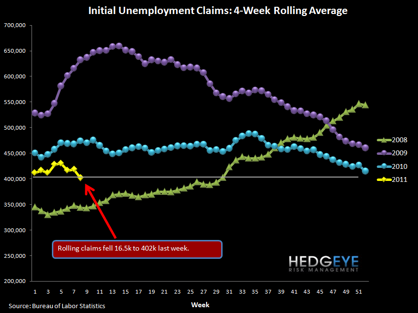 INITIAL JOBLESS CLAIMS FALL TO 391K - ROLLING CLAIMS AT LOWEST LEVEL SINCE 2008 - rolling
