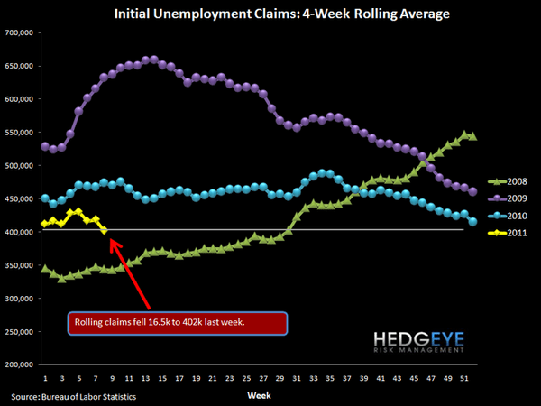 INITIAL JOBLESS CLAIMS FALL TO 391K - ROLLING CLAIMS AT LOWEST LEVEL SINCE 2008 - 1