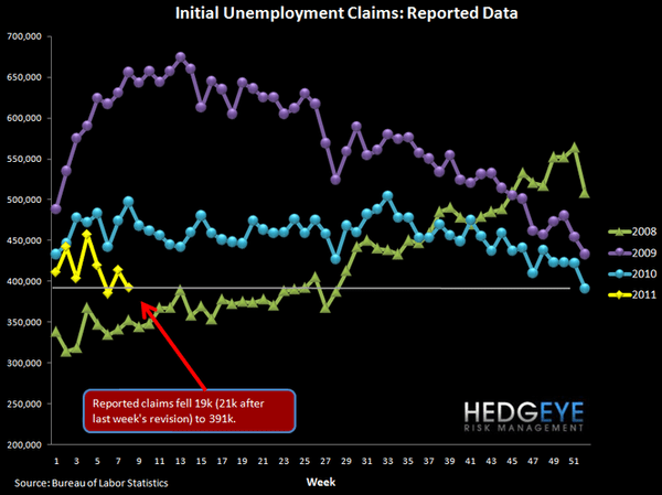 INITIAL JOBLESS CLAIMS FALL TO 391K - ROLLING CLAIMS AT LOWEST LEVEL SINCE 2008 - 2