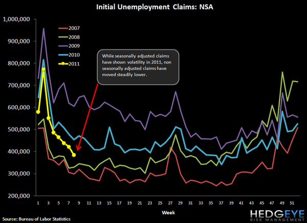 INITIAL JOBLESS CLAIMS FALL TO 391K - ROLLING CLAIMS AT LOWEST LEVEL SINCE 2008 - 3