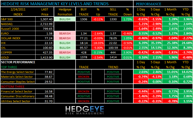 THE HEDGEYE DAILY OUTLOOK - levels and trends 224