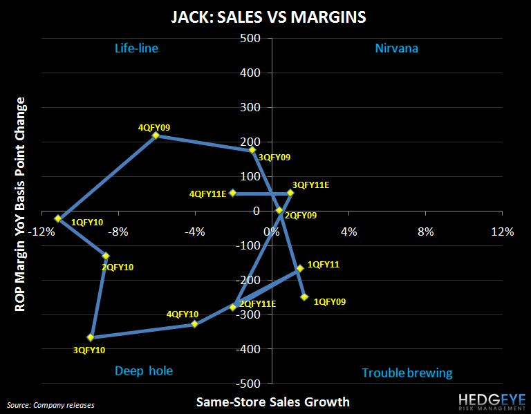 JACK – 2QFY11 LOOKING ROUGH - jack sigma