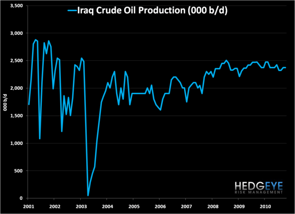 Could The Turmoil in the Middle East Be Bearish for Oil?  - dj iraq oil