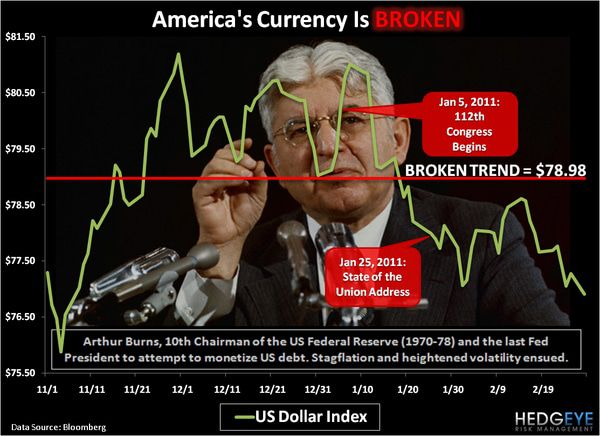 CHART OF THE DAY: America's Currency is BROKEN -  chart