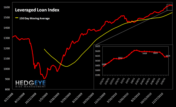 WEEKLY RISK MONITOR FOR FINANCIALS: SHORT-TERM REMAINS NEGATIVE - lev loans