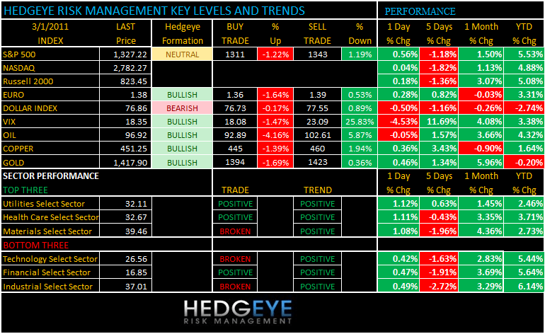 THE HEDGEYE DAILY OUTLOOK - levels 31