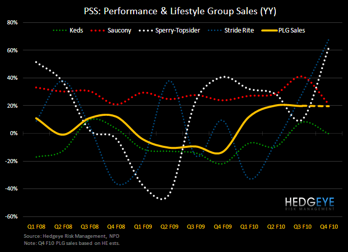 PSS: Top Line Expectations into Q - PSS PLG Q4 trends 2 11