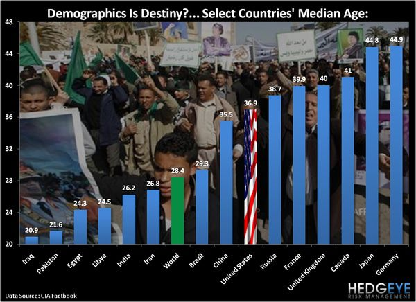 CHART OF THE DAY:  Demographics Is Destiny -  chart