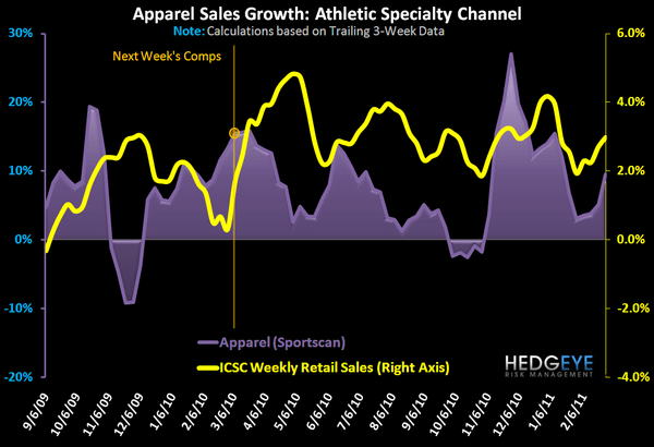 Accelerating Athletic Apparel Trends Continue - FW App App 1Yr 3 2 11