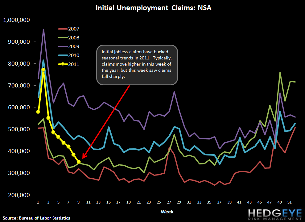 CLAIMS FALL SHARPLY - NOW AT A LEVEL WHERE UNEMPLOYMENT CAN START TO FALL - NSA