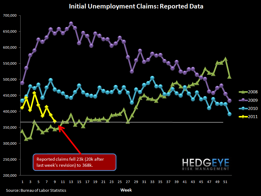 CLAIMS FALL SHARPLY - NOW AT A LEVEL WHERE UNEMPLOYMENT CAN START TO FALL - raw