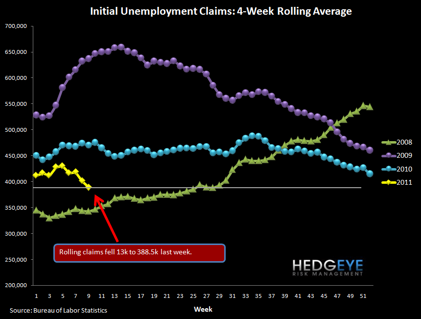 CLAIMS FALL SHARPLY - NOW AT A LEVEL WHERE UNEMPLOYMENT CAN START TO FALL - rolling