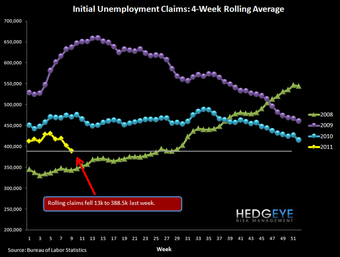 CLAIMS FALL SHARPLY - NOW AT A LEVEL WHERE UNEMPLOYMENT CAN START TO FALL - 1