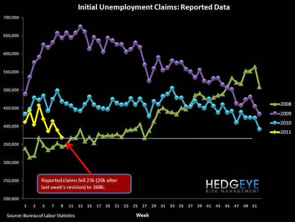 CLAIMS FALL SHARPLY - NOW AT A LEVEL WHERE UNEMPLOYMENT CAN START TO FALL - 2