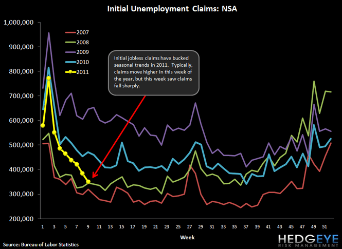 CLAIMS FALL SHARPLY - NOW AT A LEVEL WHERE UNEMPLOYMENT CAN START TO FALL - 3