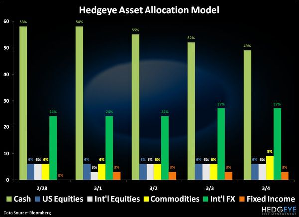 CHART OF THE DAY: Hedgeye Asset Allocation Model -  chart