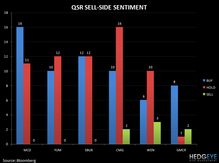 THE WEN DREAM OF $10 - qsr sell side sentiment