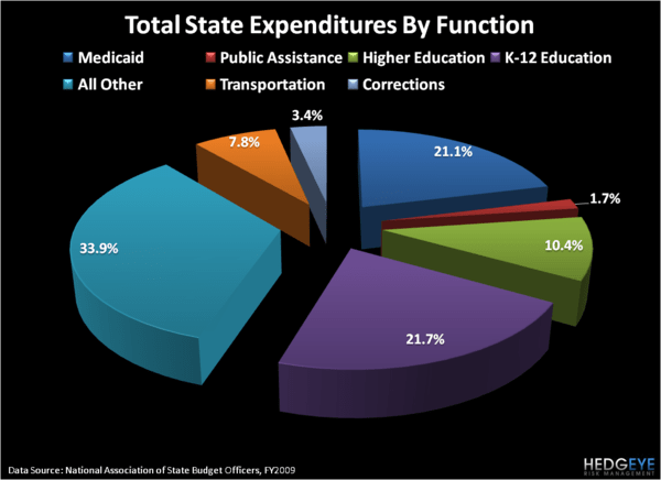 State & Local Government Finances Not Just a Problem for Muni Bonds - 8