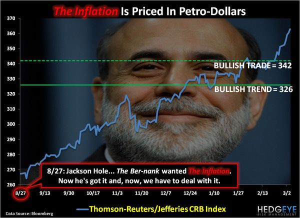 CHART OF THE DAY: The Inflation is Priced in Petro-Dollars -  chart