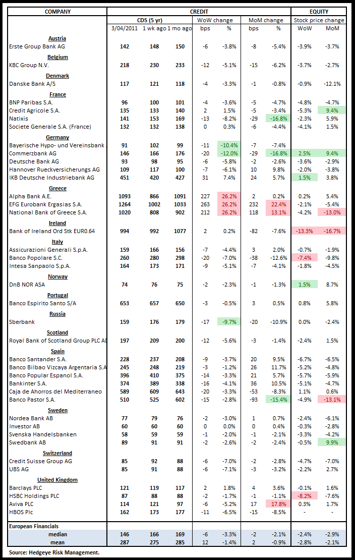 WEEKLY RISK MONITOR FOR FINANCIALS: RED FLAGS FROM GREECE - euro cds