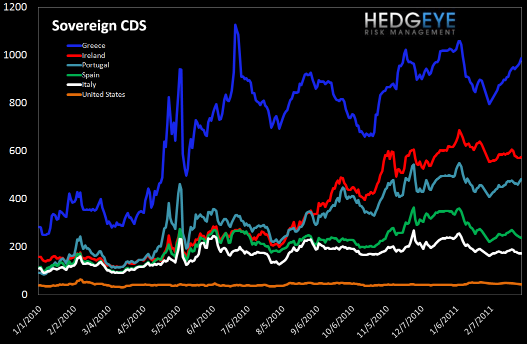 WEEKLY RISK MONITOR FOR FINANCIALS: RED FLAGS FROM GREECE - sov cds