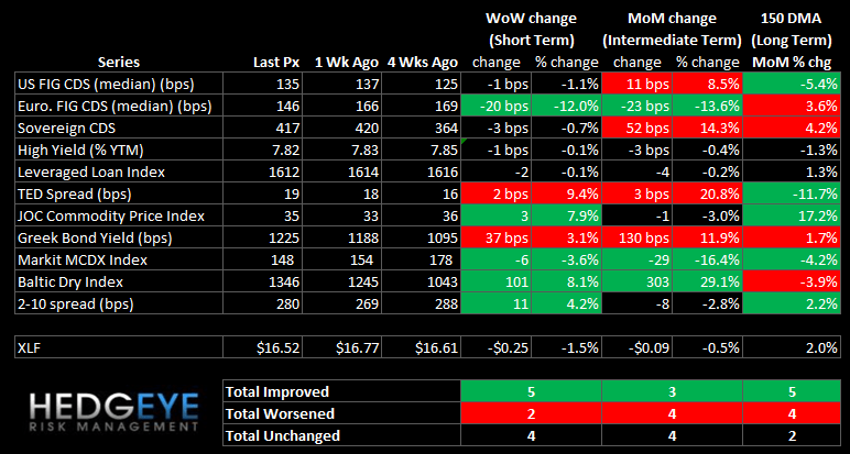WEEKLY RISK MONITOR FOR FINANCIALS: RED FLAGS FROM GREECE - summary