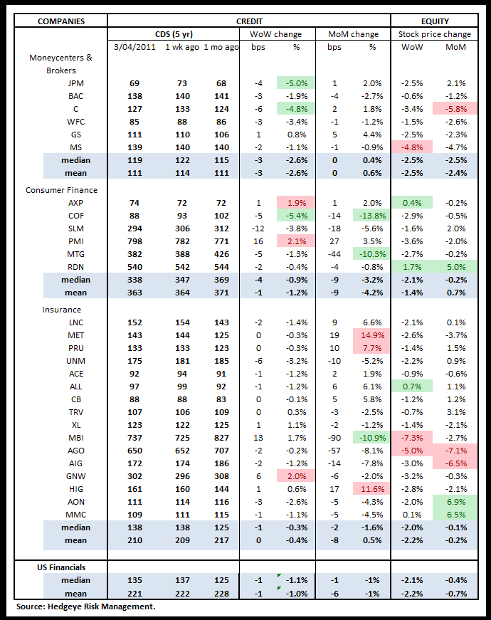 WEEKLY RISK MONITOR FOR FINANCIALS: RED FLAGS FROM GREECE - us cds