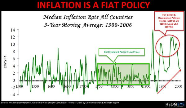 CHART OF THE DAY: Inflation is a Fiat Policy -  chart