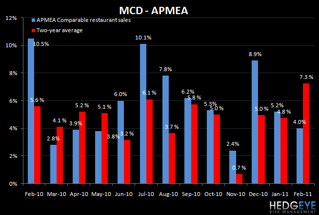 MCD – U.S. PROBLEMS CONTINUE - MCD APMEA Feb