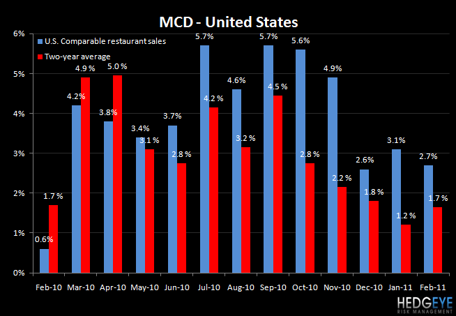 MCD – U.S. PROBLEMS CONTINUE - MCD US Feb