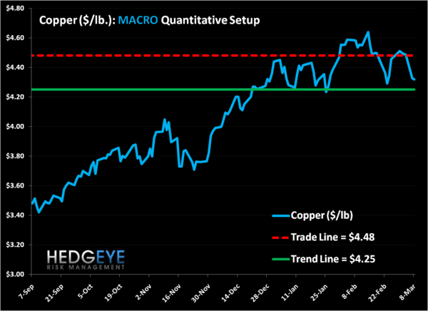 Dr. Copper's Writing a Divergent Thesis - copper price