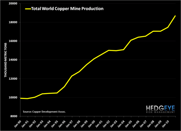 Dr. Copper's Writing a Divergent Thesis - mine production