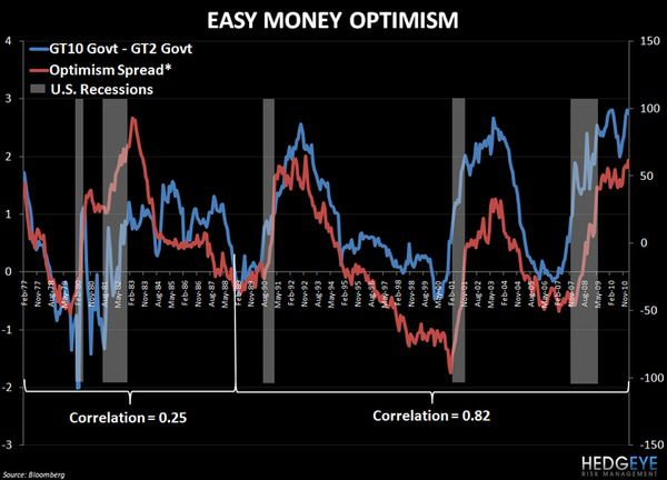 CHART OF THE DAY: Easy Money Optimism -  chart
