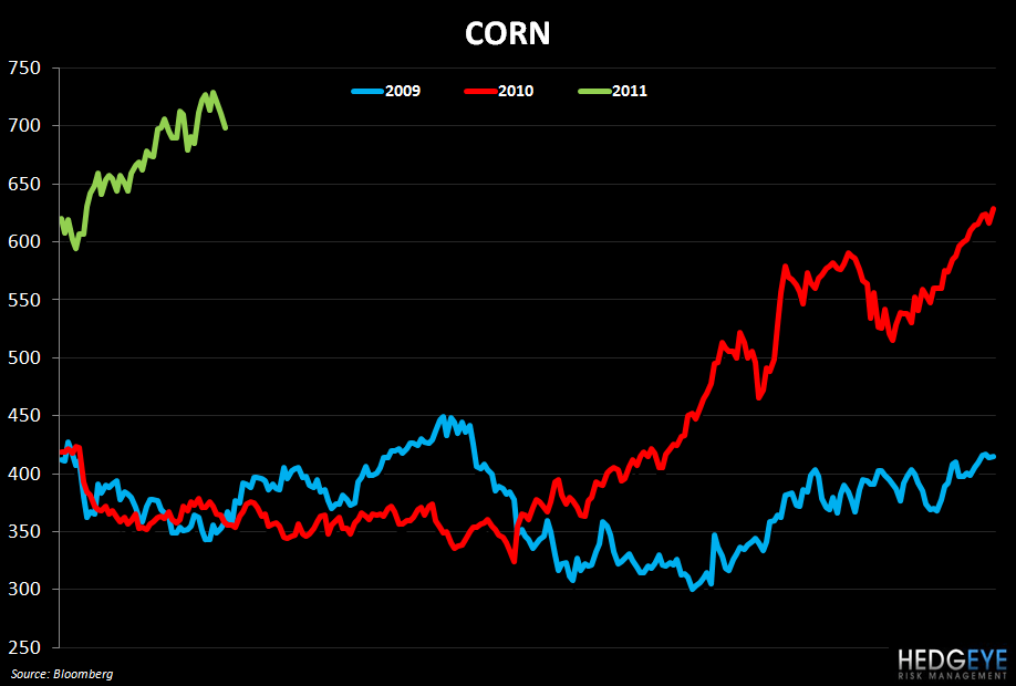 WEEKLY COMMODITY MONITOR - corn