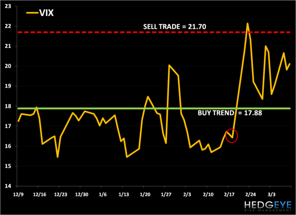 Price Volatility: VIX Levels, Refreshed - VIX