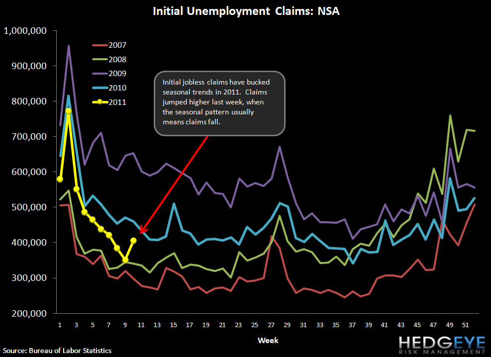 INITIAL JOBLESS CLAIMS RISE 29K (26K AFTER REVISION) TO 397K - NSA