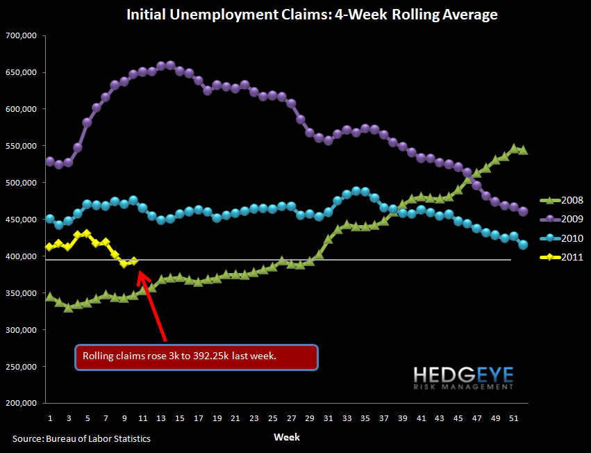 INITIAL JOBLESS CLAIMS RISE 29K (26K AFTER REVISION) TO 397K - rolling