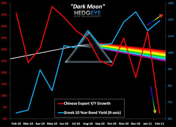 CHART OF THE DAY: Dark Moon -  chart