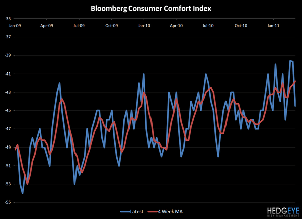 CONSUMER CONFIDENCE TOMORROW - bloomberg consumer comfort