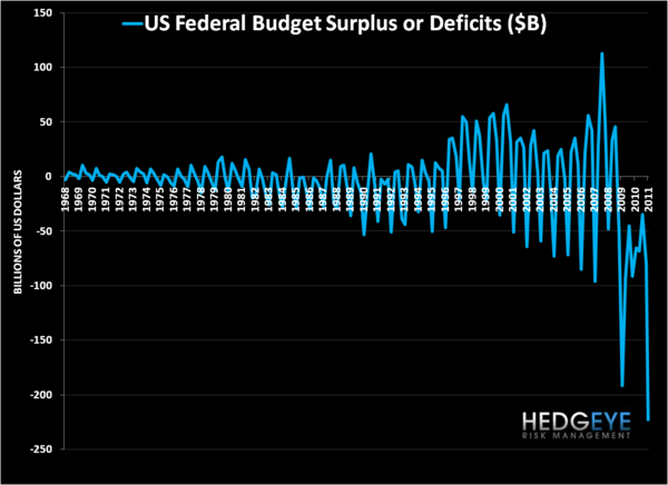 $223 Beeelion! A New Monthly Federal Deficit Record  - budget
