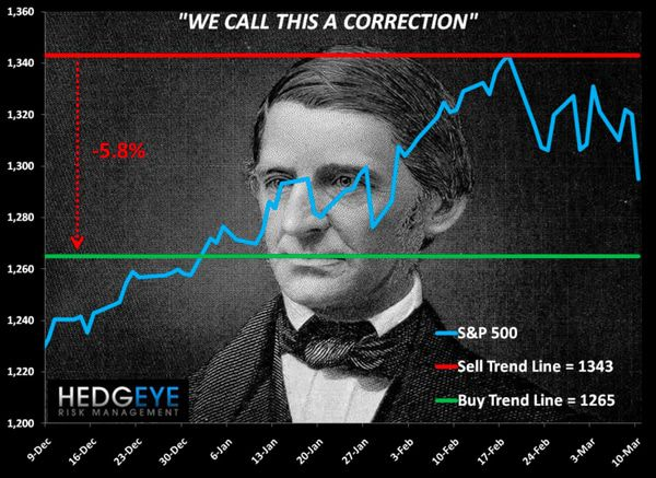 CHART OF THE DAY: We Call this a Correction -  chart