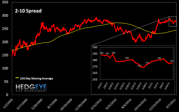 WEEKLY RISK MONITOR FOR FINANCIALS: TED SPREAD AND SWAPS WIDEN OUT - 2 10