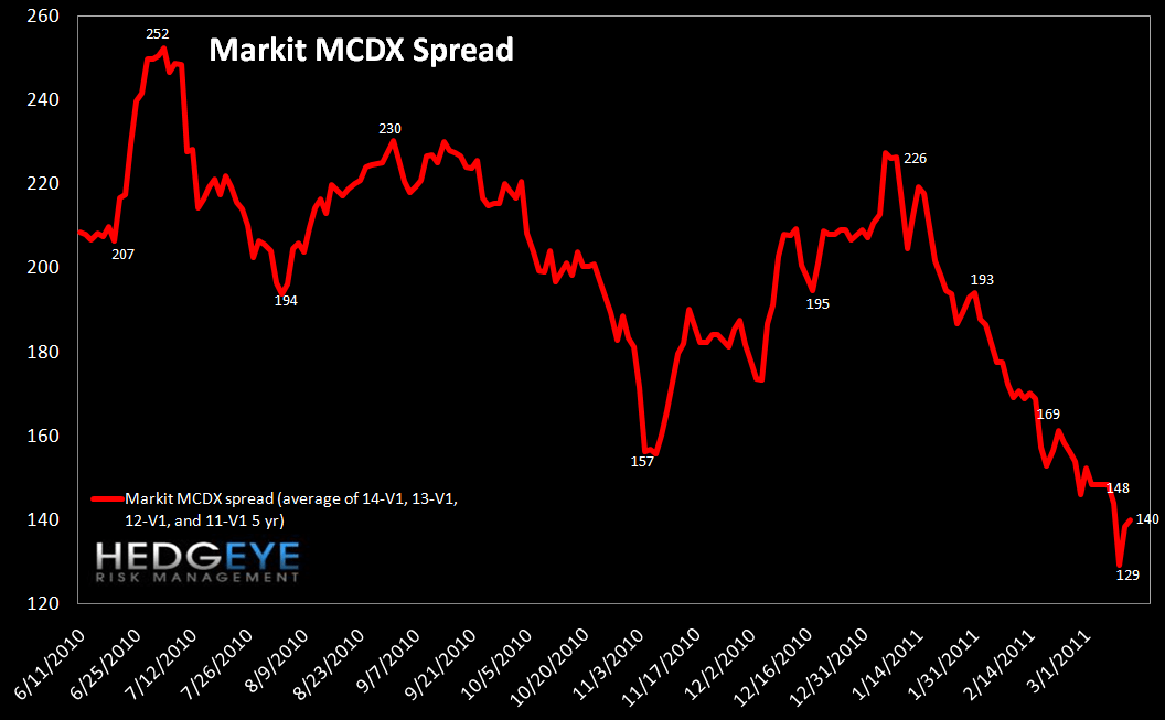 WEEKLY RISK MONITOR FOR FINANCIALS: TED SPREAD AND SWAPS WIDEN OUT - MCDX