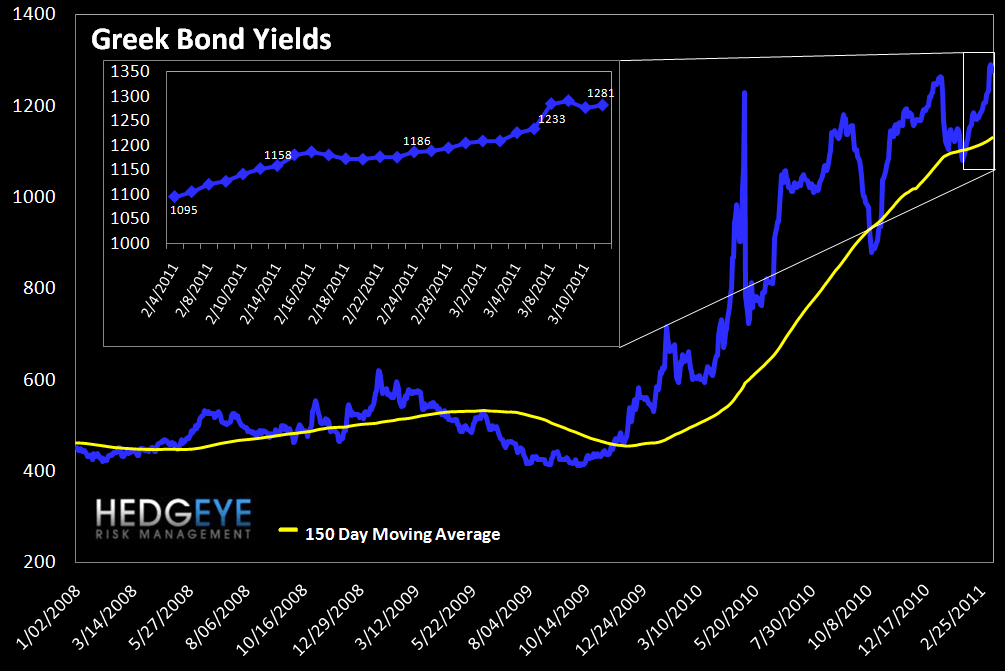 WEEKLY RISK MONITOR FOR FINANCIALS: TED SPREAD AND SWAPS WIDEN OUT - greek bonds