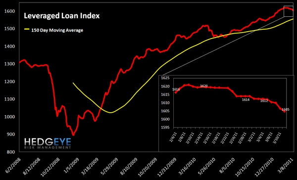 WEEKLY RISK MONITOR FOR FINANCIALS: TED SPREAD AND SWAPS WIDEN OUT - lev loan